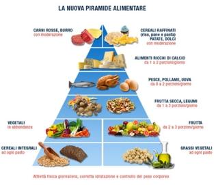 piramide alimentazione 2